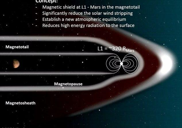 bouclier magnetique nasa pour atmosphère sur Mars